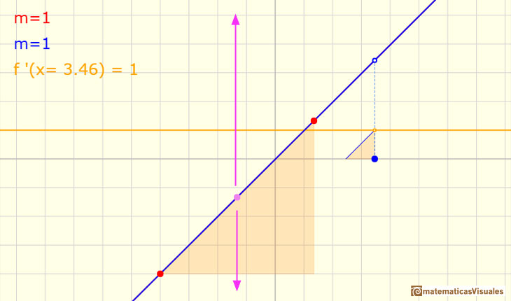 Polynomials and derivative. Linear function: Up and down does not change the derivative | matematicasVisuales