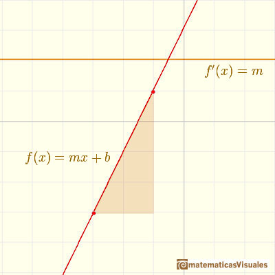 Polynomials and derivative. Linear function: stright line with positive slope | matematicasVisuales