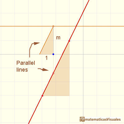 Polynomials and derivative. Linear function: drawing the derivative using a parallel line | matematicasVisuales