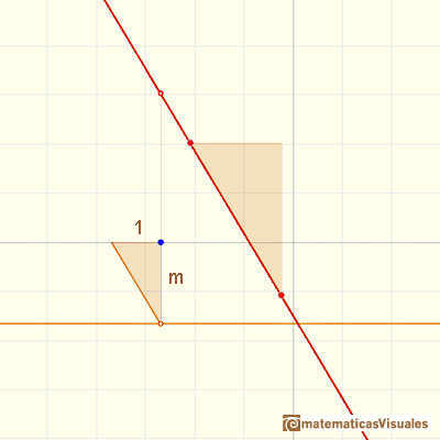 Polynomials and derivative. Linear function: stright line with negative slope | matematicasVisuales