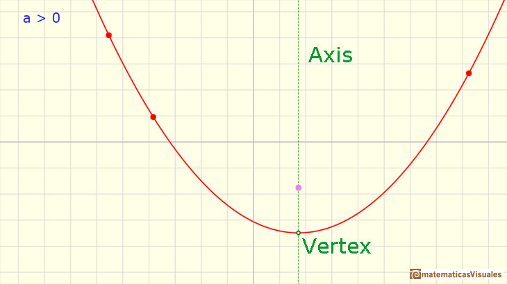 Polynomials Functions. Quadratic functions: axis of a parabola | matematicasVisuales