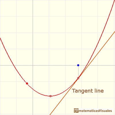 Polynomials and derivative. Quadratic functions: tangent line to a parabola at a point | matematicasVisuales