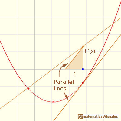 Polynomials and derivative. Quadratic functions: drawing the derivative using a parallel line | matematicasVisuales
