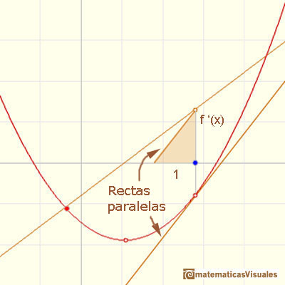 Polinomios y derivada. Funciones cuadráticas: drawing the derivative using a parallel line | matematicasVisuales