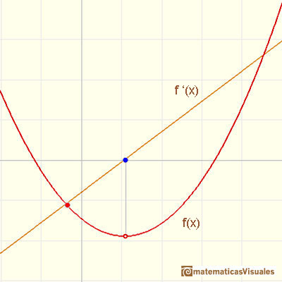 Polynomials and derivative. Quadratic functions: The derivative function of a quadratic function is a linear function | matematicasVisuales