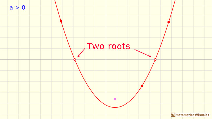 Polynomials Functions. Quadratic functions: a quadratic function with two roots | matematicasVisuales