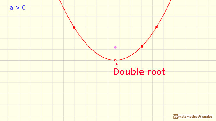Polynomials Functions. Quadratic functions: A quadratic function with only one root | matematicasVisuales