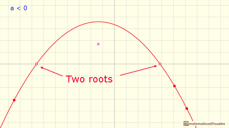 Polynomials Functions. Quadratic functions: a parabola with two real roots | matematicasVisuales