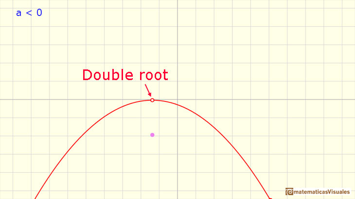 Polynomials Functions. Quadratic functions: a parabola with only one real root | matematicasVisuales