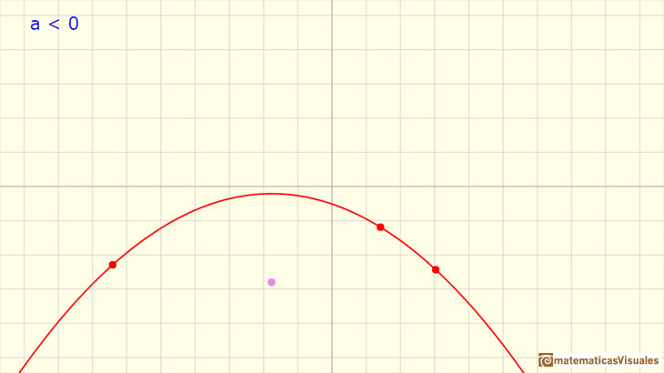 Polynomials Functions. Quadratic functions: a parabola with no real roots | matematicasVisuales