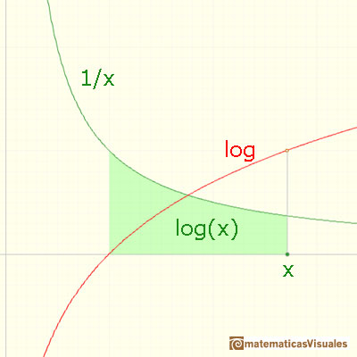 Logarithms and exponentials: | matematicasVisuales