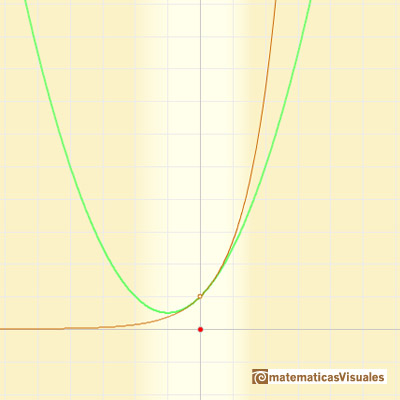 Taylor polynomials: Exponential function. Parabola of osculation of orden two | matematicasVisuales