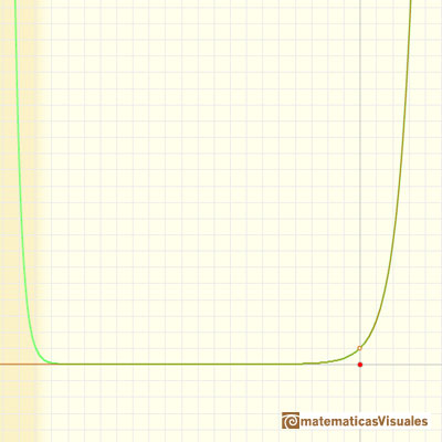 Taylor polynomials: Exponential function. Infinite Power Series | matematicasVisuales