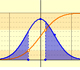 Calculating probabilities in Normal distributions