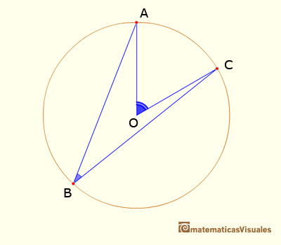 Central Angle Theorem. End of demostration of the Central Angle Theorem| matematicasvisuales