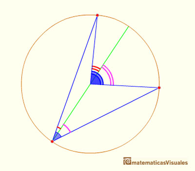Central Angle Theorem General Case: adding two angles | matematicasvisuales