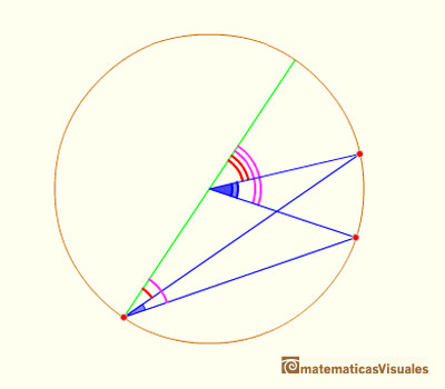 Central Angle Theorem General Case: substracting two angles | matematicasvisuales