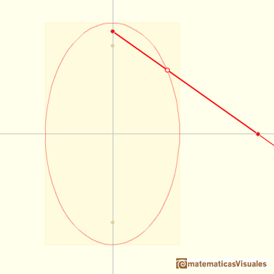 Trammel of Archimedes, Ellipsograph: drawing ellipses | matematicasVisuales