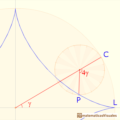 Astroid as a hypocycloid: some angles | matematicasVisuales