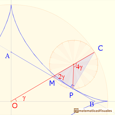 Astroid as a hypocycloid: central and inscribed angles property | matematicasVisuales