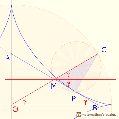 Astroid as a hypocycloid: an isosceles triangle | matematicasVisuales