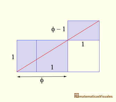 Similar golden rectangles. Deduction of the golden ratio formula | matematicasvisuales