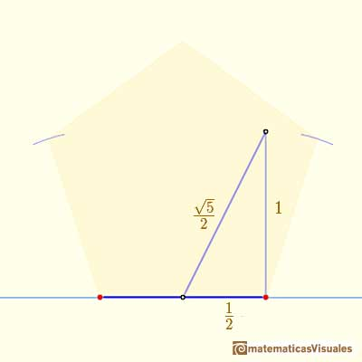 Dibujo de un pentágono regular con regla y compás: using Pythagorean Theorem | matematicasVisuales