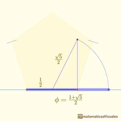 Dibujo de un pentágono regular con regla y compás: the diagonal and the golden ratio | matematicasVisuales