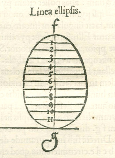 durer and conic sections, ellipses: original drawing, an ellipse as an egg line. This is a mistake that durer made | matematicasVisuales