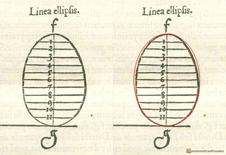 durer and conic sections, ellipses: symmetry of ellipses | matematicasVisuales