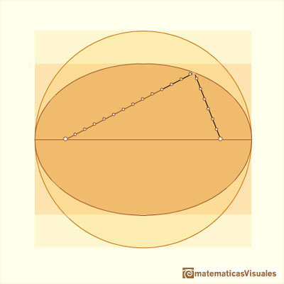 durer and conic sections, ellipses: definition of ellipse | matematicasVisuales