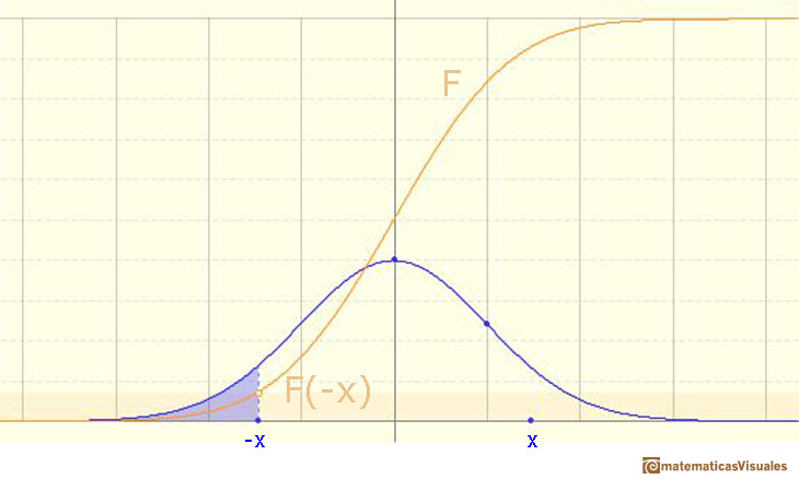 Normal distribution: probability of a left queue | matematicasVisuales