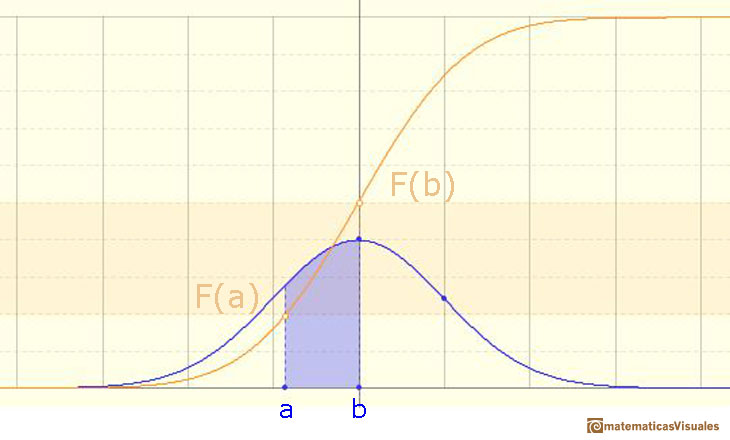 Normal distribution: Cumulative Distribution Function: probability of intervals | matematicasVisuales