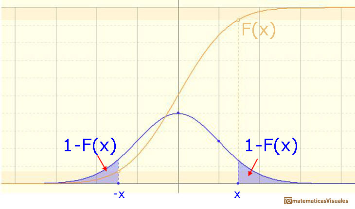 Normal distribution: probability of two queues| matematicasVisuales