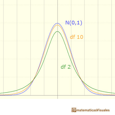 t-Student distribution: several density functions (different degrees of freedom) | matematicasVisuales